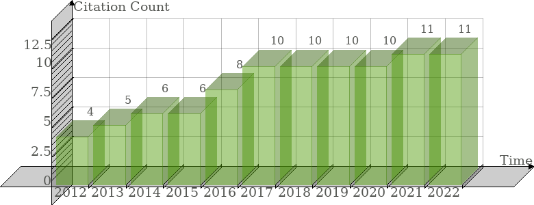 TR Web of Science Citation Count History Graph
