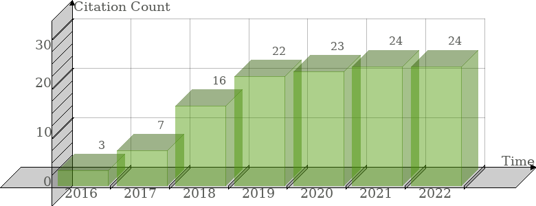 Scopus Citation Count History Graph